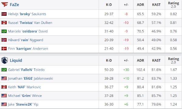 IEM卡托维兹小组赛B组:FaZe 0-2不敌Liquid,Vitality2-0取胜OG
